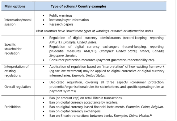 BIS regulation categories