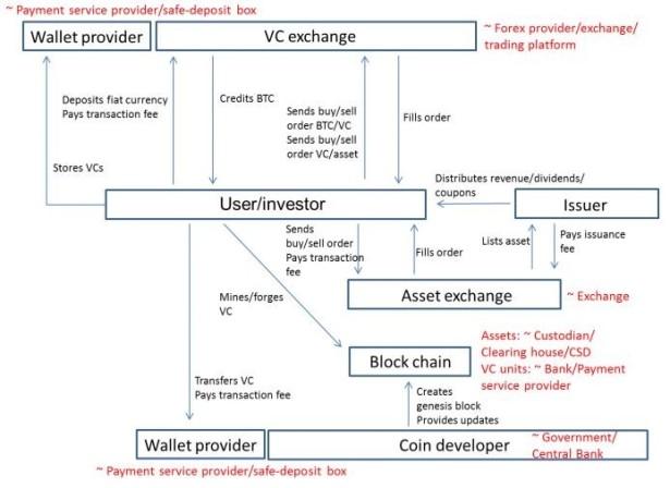 ESMA blockchain framework