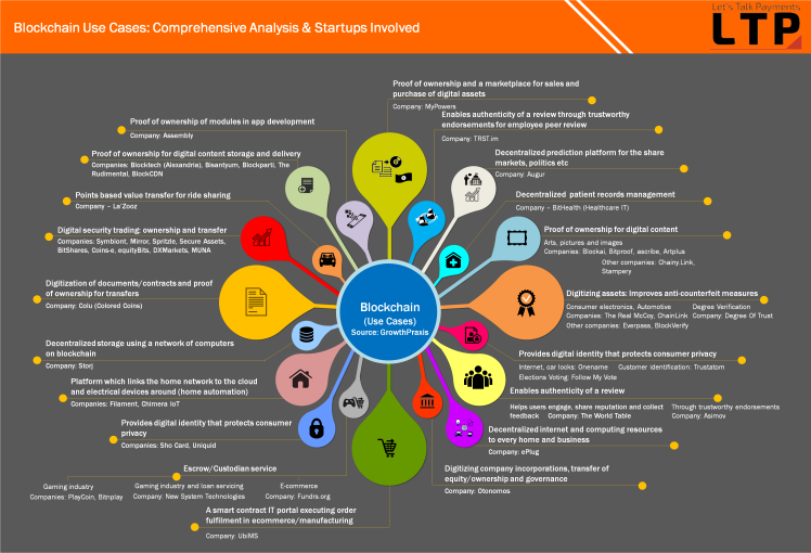 Source: http://letstalkpayments.com/blockchain-use-cases-comprehensive-analysis-startups-invoved/